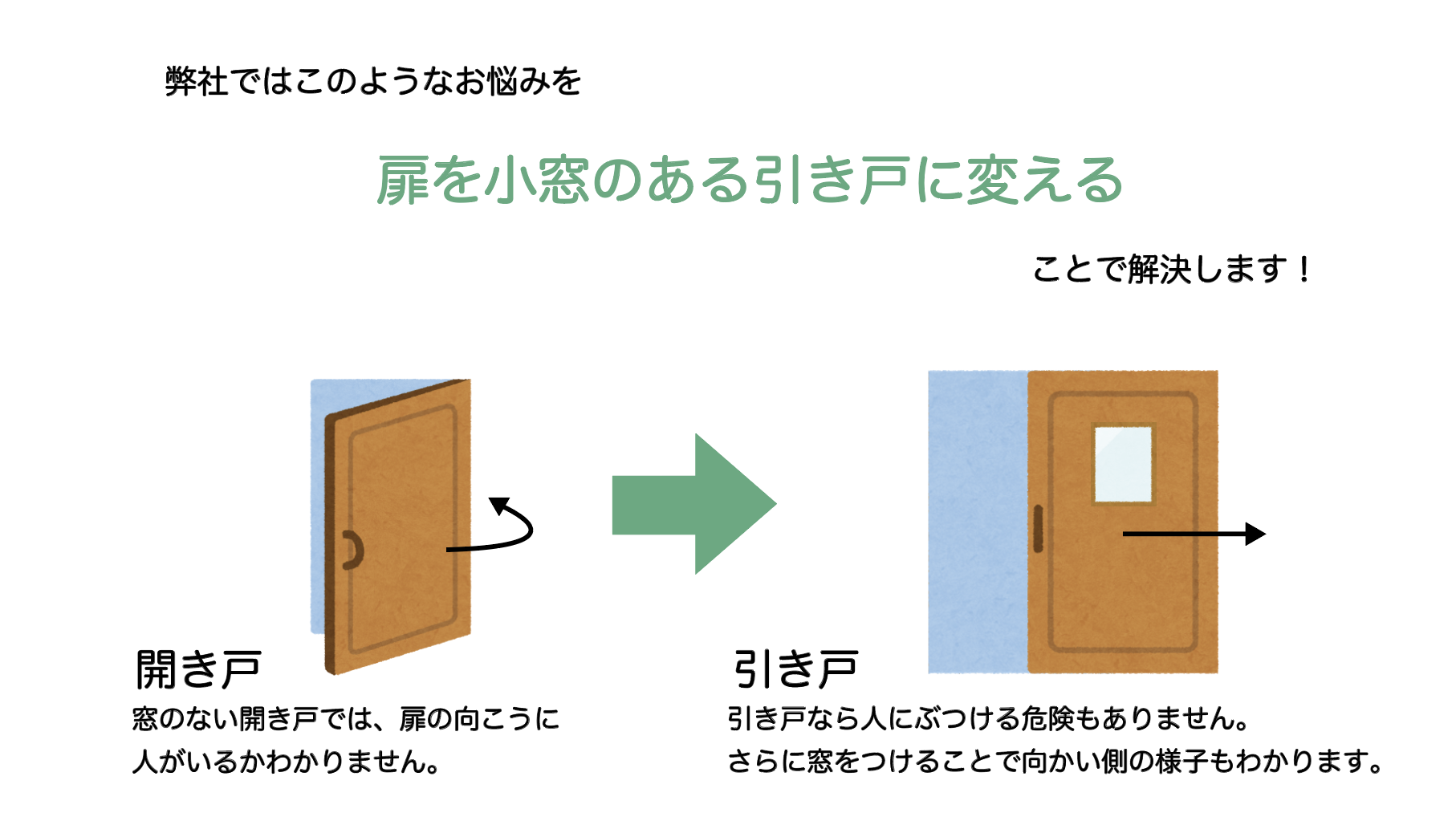 弊社ではそのようなお悩みを小窓のある引き戸に変えることで解決します!開き戸と引き戸の説明