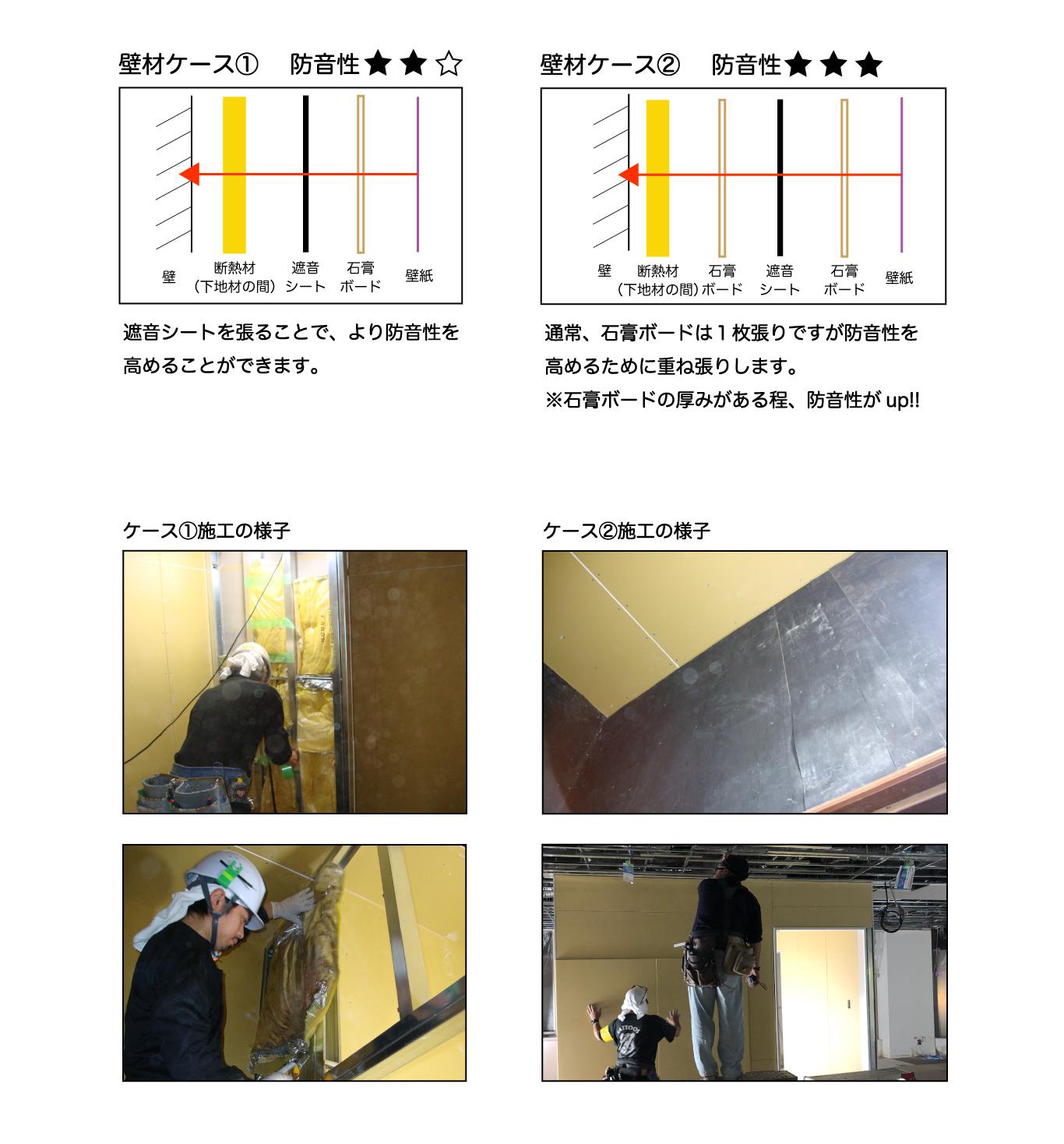 壁の防音性を高めるには2種類の方法があります